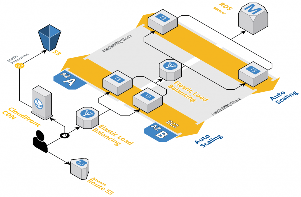 Development Infrastructure for 3 Tier Web Application on AWS